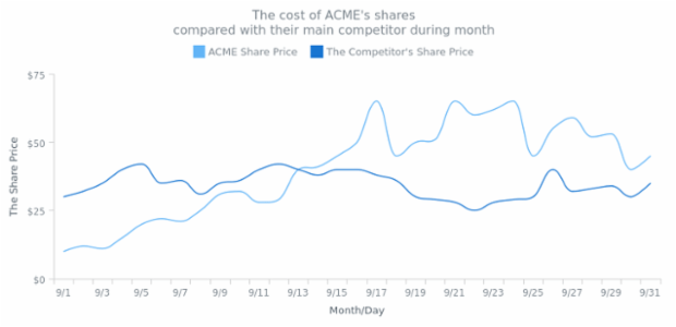 Spline Chart created by AnyChart Team, Spline chart that displays the price of company shares in comparison with the main competitor.