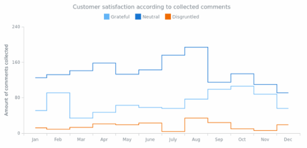 Step-Line Chart created by AnyChart Team, Multi-series Step line chart shows the customer's satisfaction changes over an year. Series represent positive, negative and neutral comments on a site.