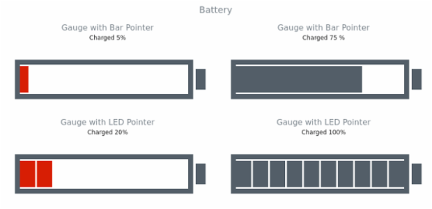 Battery created by AnyChart Team, A chart with 4 pointers, two of bar pointer type and two of LED type pointer type, all imitating battery chargers with different battery charge labels.