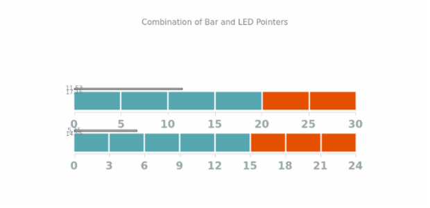 Combination of Bar and LED Pointers created by AnyChart Team, There are four gauges, two of bar two of LED type, with different values and range. Each bar pointer equals a part of a LED pointer.