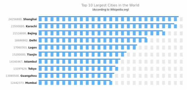 Top 10 Largest Cities created by AnyChart Team, This chart demonstrates 10 LED pointers with thin bar pointers over each of them, demonstrating the number of people living in the town.