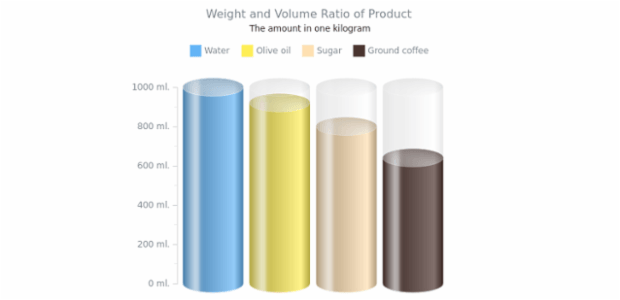 Weight and Volume Ratio created by AnyChart Team, A chart with 4 tank pointers, demonstrating the difference in the volume of different substances (water, oil, sugar and coffee) that equals one kilogram.