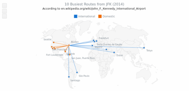 10 Busiest Routes from JFK with Fahey Projection created by AnyChart Team