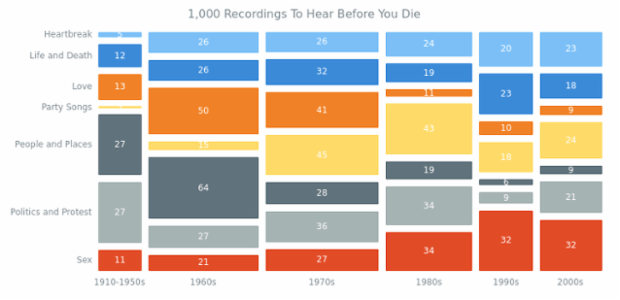 1000 Recordings To Hear Before You Die created by AnyChart Team, Mosaic Chart visualizing data about the 1,000 greatest music masterpieces. Such a representation helps explore the relative prominence of different song topics along with time periods.