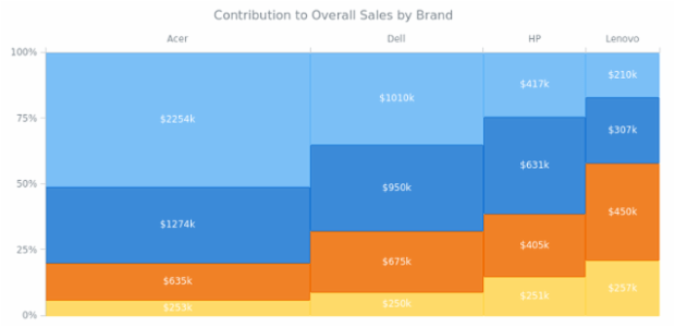 Contribution to Overall Sales by Brand created by AnyChart Team, Mekko Chart of sales data by segment (laptop, desktop, tablet, and phone) and brand (Acer, Dell, HP, and Lenovo). The visualization is helpful in quickly understanding the best (and worst) selling product groups.