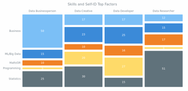 Skills and Self-ID Top Factors created by AnyChart Team, Mosaic Chart illustrating the importance of five different skills - statistics, programming, mathematics and operations research, machine learning and big data, and business - for each of the four data jobs: Data Businessperson, Data Creative, Data Developer, and Data Researcher.