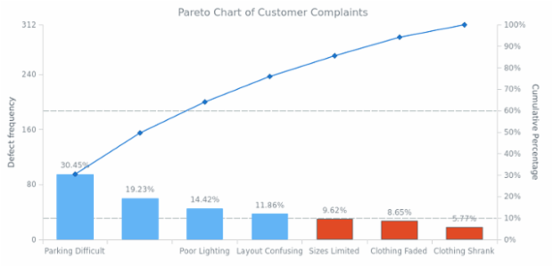 Pareto Chart of Customer Complaints created by AnyChart Team, Customer Complaints Pareto Chart.