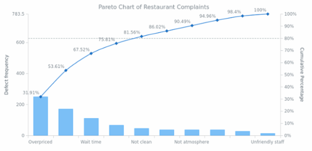 Pareto Chart of Restaurant Complaints created by AnyChart Team, Restaurant Complaints Pareto Chart.
