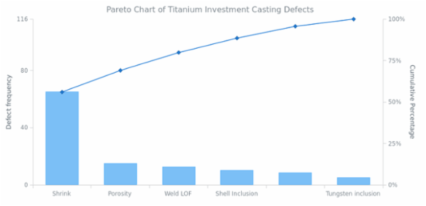 Pareto Chart of Titanium Investment Casting Defects created by AnyChart Team, Titanium investment casting defects Pareto Chart.