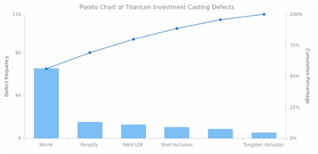 Pareto Chart of Titanium Investment Casting Defects created by AnyChart Team, Titanium investment casting defects Pareto Chart.