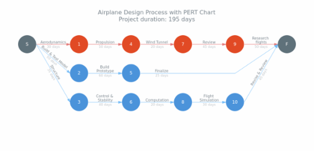 Airplane Design Process created by AnyChart Team