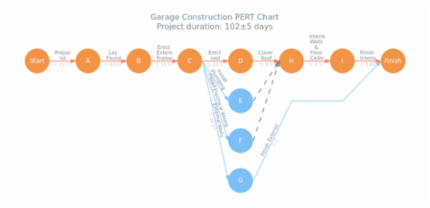 Garage Construction PERT Chart created by AnyChart Team