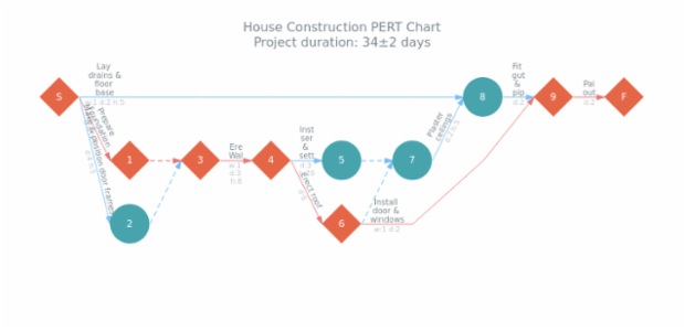 House Construction PERT Chart created by AnyChart Team