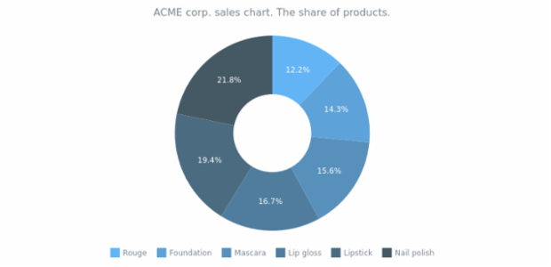 Donut Chart with Range Palette created by AnyChart Team, Here is a donut chart with customized colors. Legend is enabled and placed at the bottom of the chart's plot. This chart displays ACME Corp. revenue from cosmetic sales.