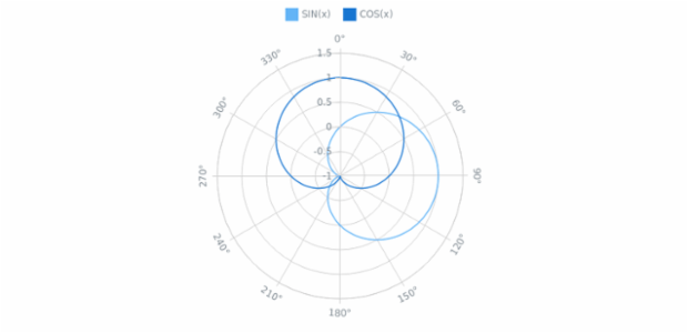 Line Polar Chart created by AnyChart Team, The chart visualise popular mathematical functions sin(x) and cos(x), drawn on a polar graph. The radial axis holds the values from 0 to 360 degrees with an interval of 30 degrees. Series are controlled by charts legend.