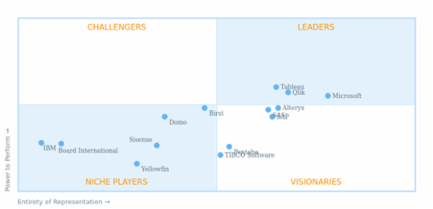 BI Services Comparison created by AnyChart Team, Gartner Magic Quadrant distributes companies into four quadrants by the levels of ability to execute and completeness of vision.