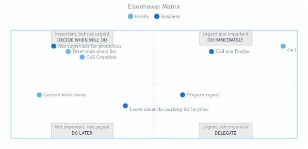 Eisenhower Matrix created by AnyChart Team, The Eisenhower Matrix, also referred to as Urgent-Important Matrix.