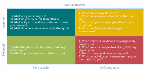 SWOT Analysis created by AnyChart Team, Quadrant Chart for a personal SWOT analysis. Each square section is colored to enhance visual emphasis and categorization.