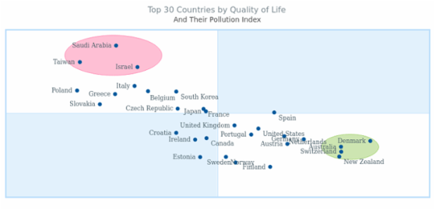 Top 30 Countries by Quality of Life created by AnyChart Team, Countries distributed inside the quadrant according to the pollution and life index levels.
