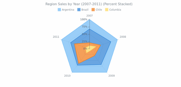 Percent Stacked Area Radar Chart created by AnyChart Team, Here is a multi-series radar chart. Each series represent a region of sales. The percentage stacked mode ghelps to show that comparing values form a whole. Chart's legend is interactive and can be used for controlling chart's series.