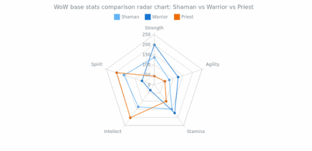 Radar Chart with three Line Series created by AnyChart Team, The radar chart visualizes attributes distribution for classes in World of Warcraft. Series can be controlled using chart's legend. All five attributes of the heroes are presented on the circular axis.