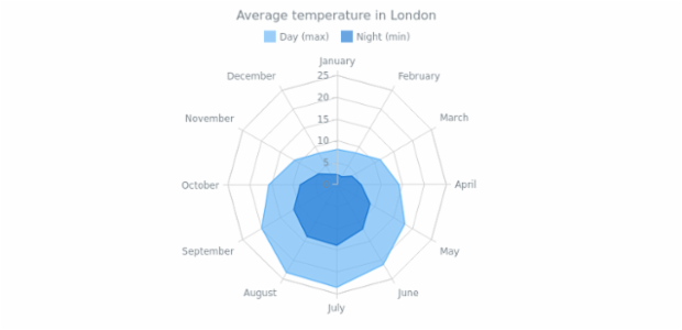 Radar Chart with Two Area Series created by AnyChart Team, This multi-series radar chart contains a couple of area series. Each series can be controlled using chart's legend. The chart displays the average temperature in London during a year.