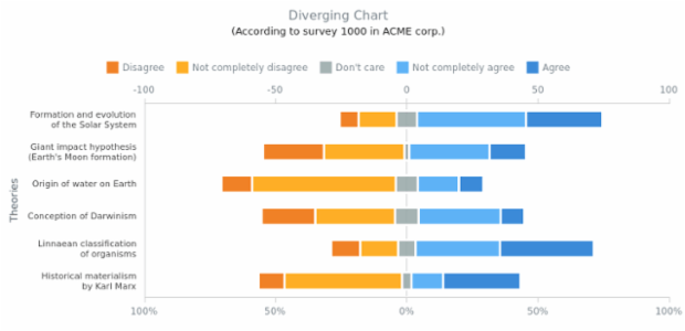 Diverging Bar Chart created by AnyChart Team, A range bar chart with 5 series describing the results of the questionnaire about six world theories held by ACME Corp.