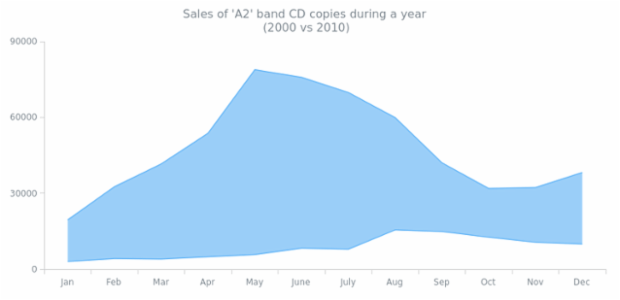 Range Area Chart created by AnyChart Team, A chart with an only Range Area series demonstrating the changes in the A2 band CD copies sales amount during a year.
