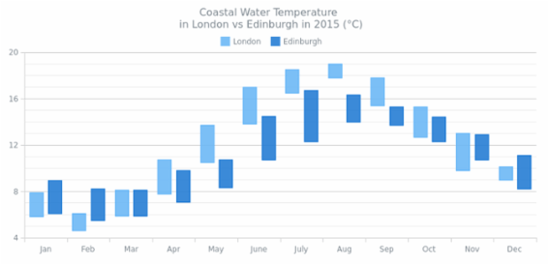 Range Column Chart created by AnyChart Team, A Column Chart of 2 series describing the ranges between the lowest and the highest temperatures in London and Edinburgh during a year.