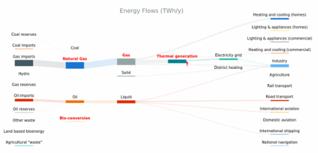 Energy Flow Chart created by AnyChart Team