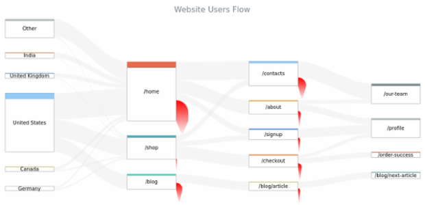 Website Users Flow Chart created by AnyChart Team