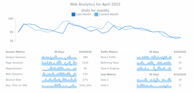 Area created by AnyChart Team, Web Analytics Dashboard with a line chart and several sparklines area charts, Session Metrics and Traffic Metrics are shown.