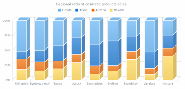 100 Stacked 3D Column Chart created by AnyChart Team, A chart with four 3D Column series representing the regions where a company made sales and retails, emphasizing the fact that all sales of one product makes a whole by making the chart of stacked type.