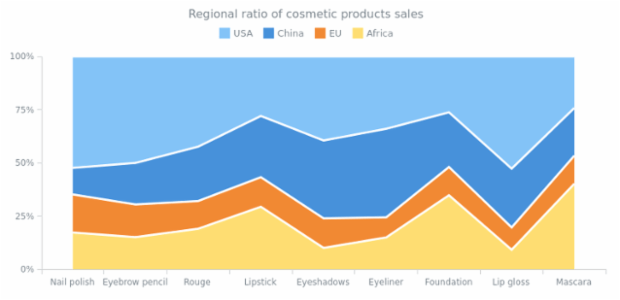 100 Percent Stacked Area Chart created by AnyChart Team, 100% stacked area chart displays the revenue from several products in several regions. Percent stacked mode helps to compare the percentage value each part of the category brings to the category.