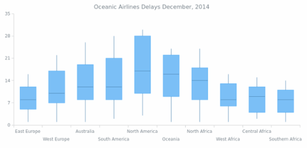 Box Chart created by AnyChart Team, Here is a cartesian chart with a vertical box series. This chart has neither labels, nor series whiskeys. Chart's legend is hidden. The chart visualizes the statistics for delays of Oceanic Airlines flights in December of 2014.