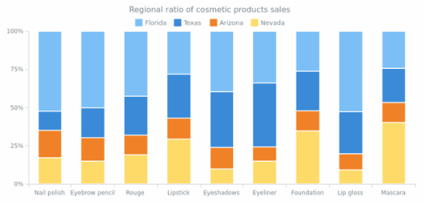 100 Percent Stacked Column Chart created by AnyChart Team, The 100% Stacked Column Chart displays the comparison of the percentage each part of the category brings to the whole category. This chart shows the products sales ratio in several regions.