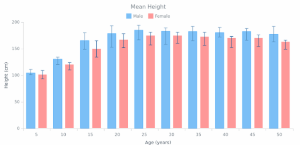 Column Chart created by AnyChart Team, This Chart demonstrates the average height of men and women in the age range from 5 to 50 by two series of a column type and both lower and upper errors set.