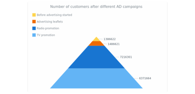 Sales Retail Channels created by AnyChart Team, A Funnel Chart with 6 slices representing the steps of getting a job in a some company. The legend is enabled, making the steps more evident. The tooltips demonstrate the percentage each step forms according to all slices of the funnel.