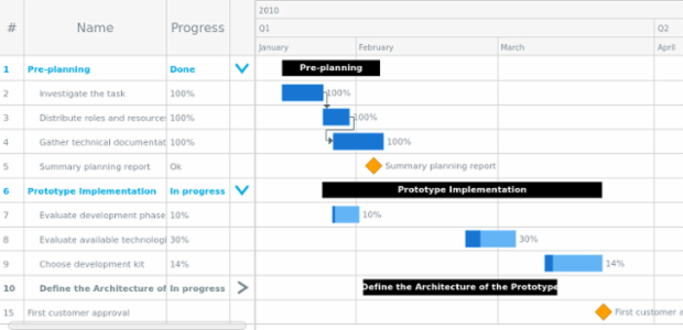 Gantt Chart with Elements Custom Coloring created by AnyChart Team, Gantt Chart Example with custom colors for collapsed/expanded data grid rows and custom colors for groupping tasks according task progress status