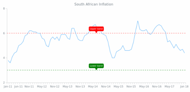 Text Axis Marker Background created by AnyChart Team, Line Chart with axis markers showing monthly inflation (CPI) numbers published by Statistics South Africa.