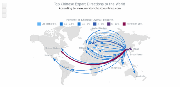 Top Chinese Exports to the World created by AnyChart Team