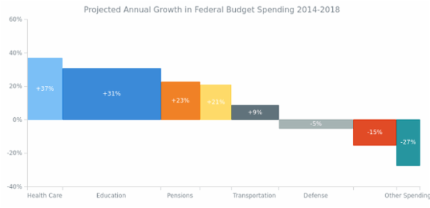 Projected Annual Growth in Federal Budget Spending created by AnyChart Team, Bar Mekko Chart showing the annual change in federal budget spending for 2014-2018 by category. Each point of the series is assigned with weight that determines its width. Weights are introduced through a set of numbers, where each element is a point-specific weight multiplier.