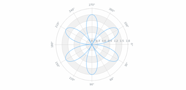 Single Series Polar Chart created by AnyChart Team, This chart is an example of single series chart a spline series. The series has quite a few data points. Chart's legend is hidden. Labels of the radial axis are adjusted to show degrees symbol for each label.