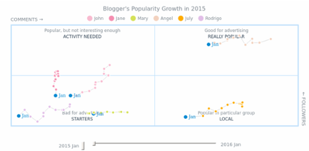 Quadrant Motion created by AnyChart Team, A quadrant chart which compares several bloggers' popularity, dividing them into those who are popular, those who are popular only in some particular group of audience, those who need more activity, and starters.