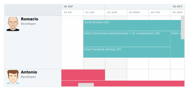 Development Team Plan (Time Tracking On) created by AnyChart Team