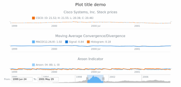 Stock Plot Title created by AnyChart Team, Setting titles for chart plots