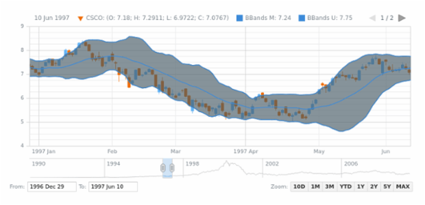 Bollinger Bands (BBands) created by AnyChart Team, The basic sample of Bollinger Bands indicator over an OHLC series.