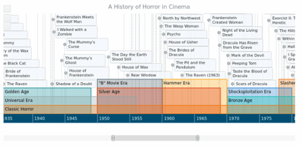A History of Horror in Cinema created by AnyChart Team, This Timeline Chart documents the major releases in American and European horror movie history