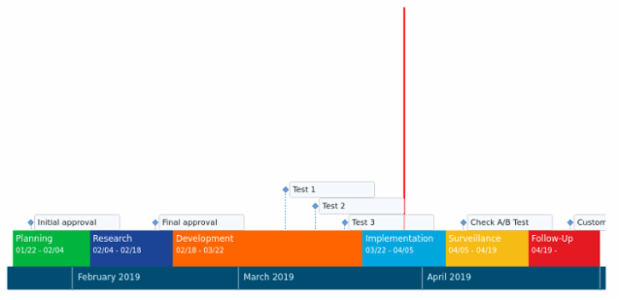 Project Management Timeline Chart created by AnyChart Team