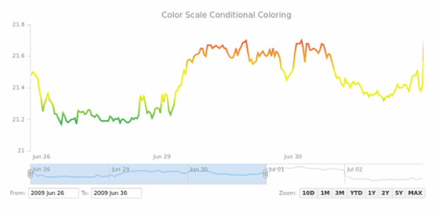 Gradient Conditional Coloring created by AnyChart Team